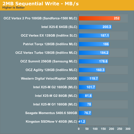 2MB Sequential Write - MB/s