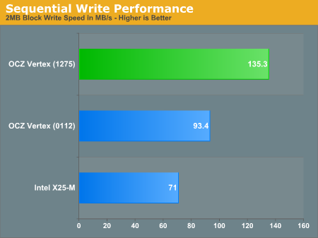Sequential Write Performance