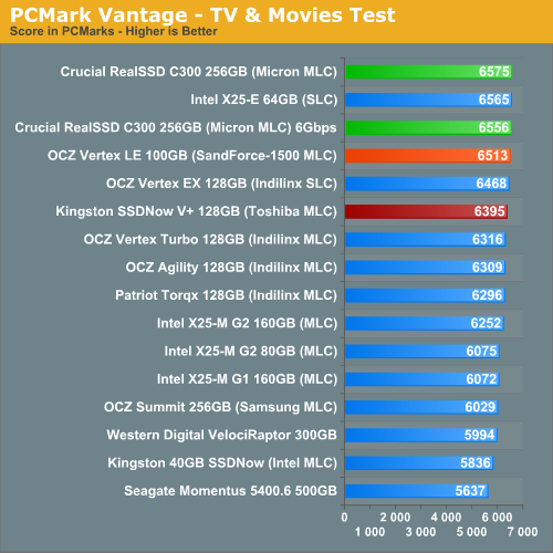 PCMark Vantage - TV & Movies Test