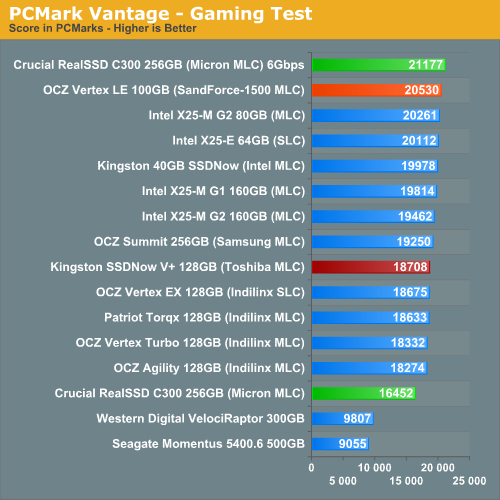 PCMark Vantage - Gaming Test