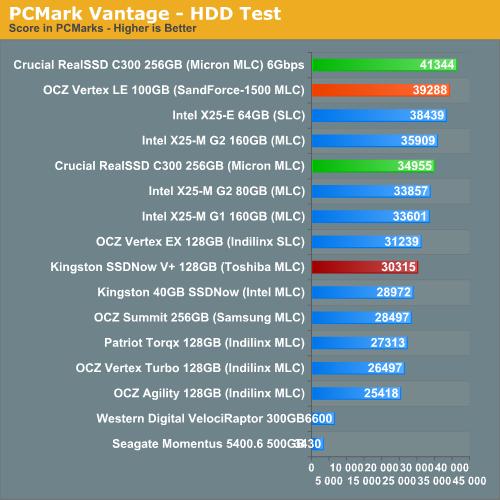 PCMark Vantage - HDD Test