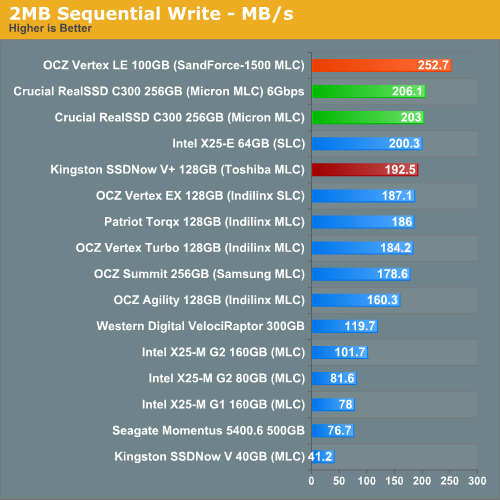 what are the average read and write speeds for the 1tb 7200 rpm 3 gb/s hard disk drive?