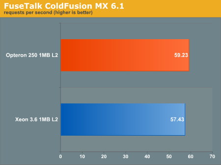 FuseTalk ColdFusion MX 6.1