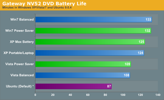 Gateway NV52 DVD Battery Life
