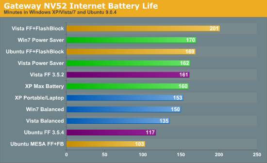 Gateway NV52 Internet Battery Life