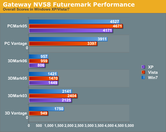Gateway NV58 Futuremark Performance