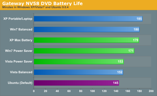 Gateway NV58 DVD Battery Life