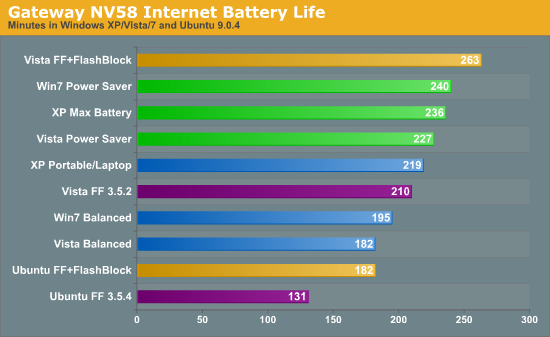 Gateway NV58 Internet Battery Life