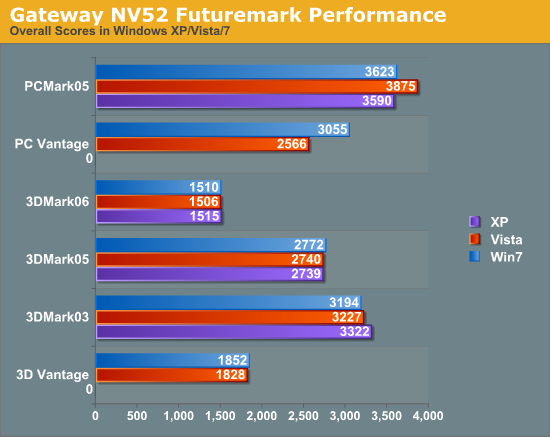 Gateway NV52 Futuremark Performance