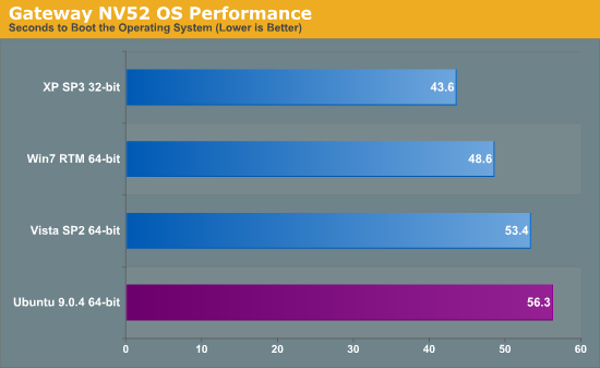 Gateway NV52 OS Performance