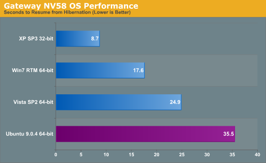 Gateway NV58 OS Performance