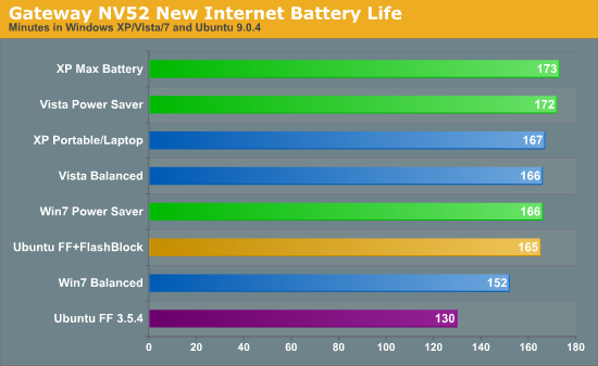 Gateway NV52 New Internet Battery Life