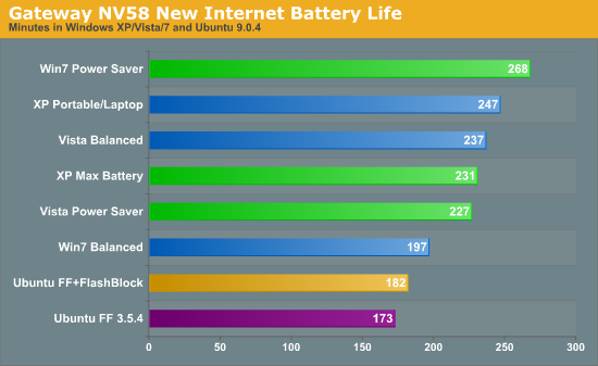 Gateway NV58 New Internet Battery Life