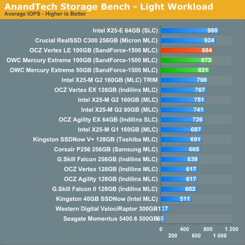AnandTech Storage Bench - Light Workload