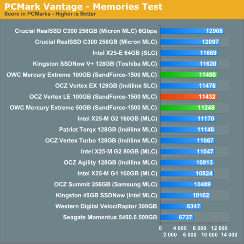 PCMark Vantage - Memories Test