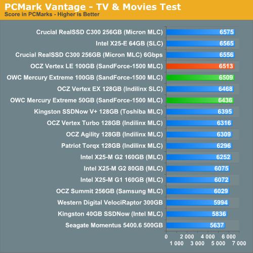 PCMark Vantage - TV & Movies Test