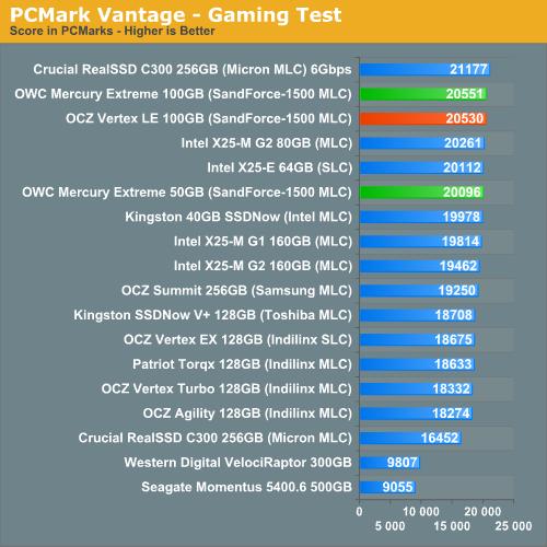 PCMark Vantage - Gaming Test