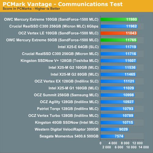 PCMark Vantage - Communications Test