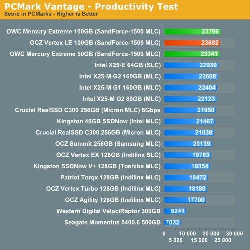 PCMark Vantage - Productivity Test