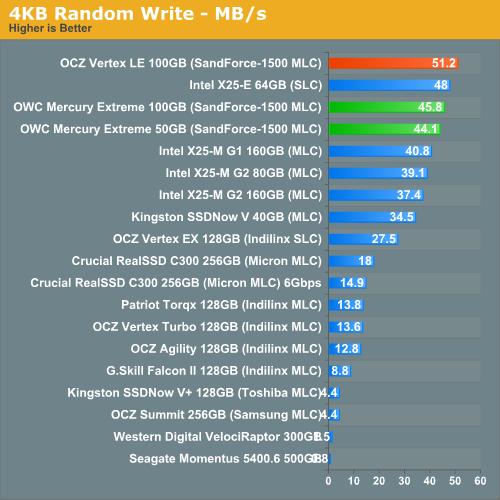 4KB Random Write - MB/s