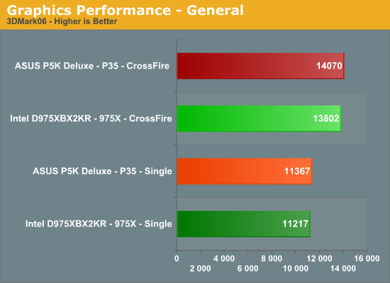 Graphics Performance - General