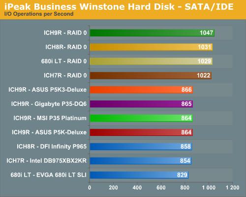 iPeak Business Winstone Hard Disk - SATA/IDE