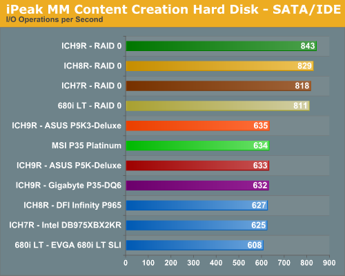 iPeak MM Content Creation Hard Disk - SATA/IDE