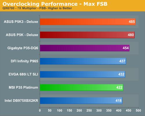 Overclocking Performance - Max FSB