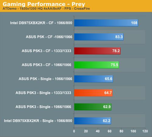 Gaming Performance - Prey