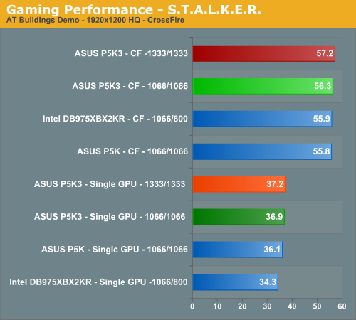 Gaming Performance - S.T.A.L.K.E.R.