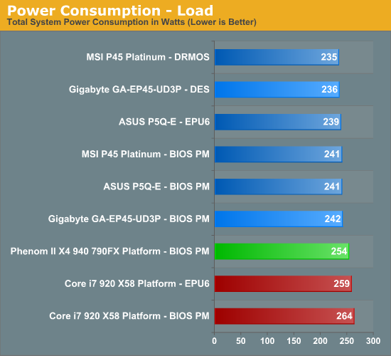 Power Consumption - Load