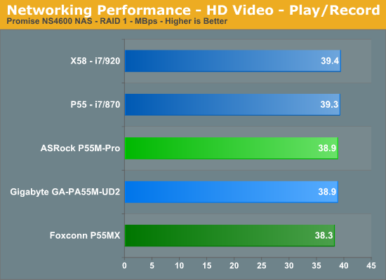 Networking Performance - HD Video - Play/Record
