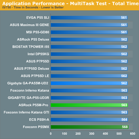 Application Performance - MultiTask Test - Total Time