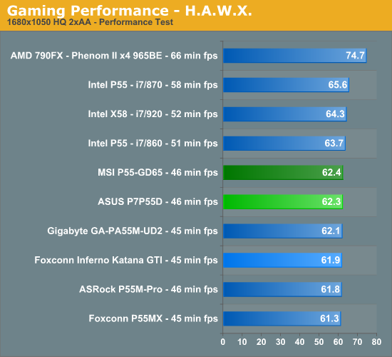 Gaming Performance - H.A.W.X.