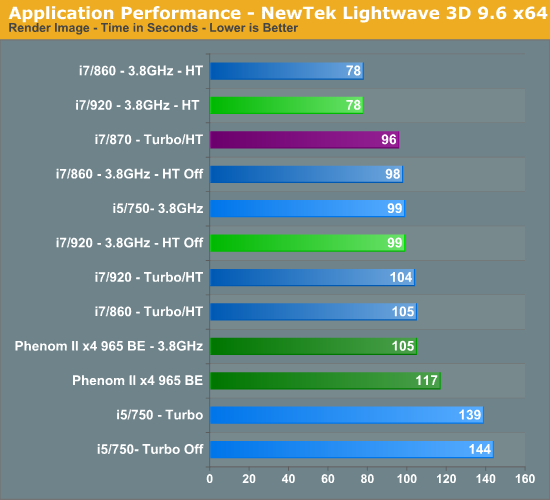 Application Performance - NewTek Lightwave 3D 9.6 x64