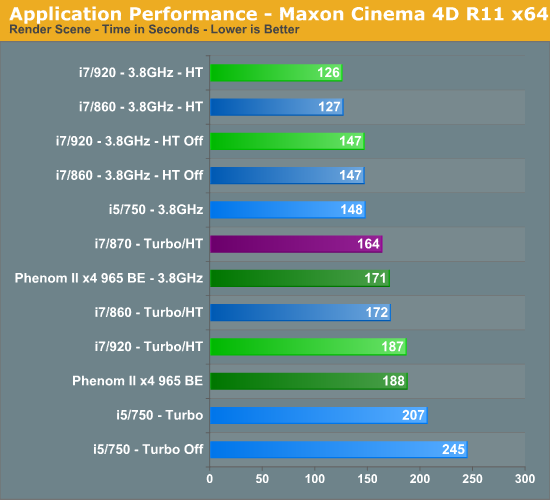 Application Performance - Maxon Cinema 4D R11 x64