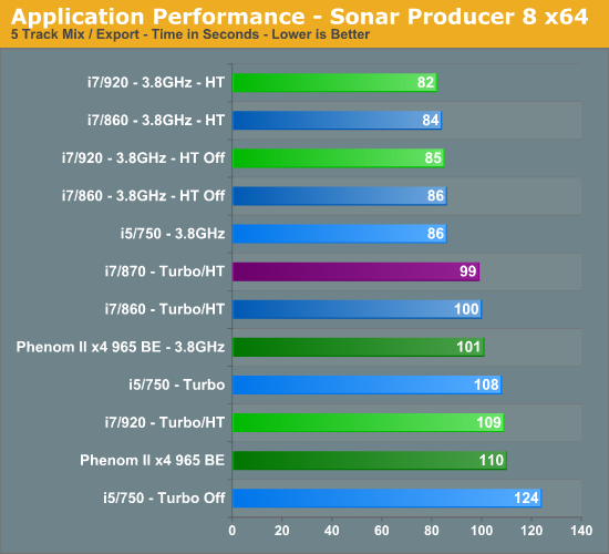 Application Performance - Sonar Producer 8 x64