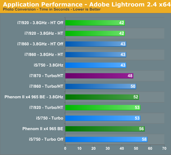 Application Performance - Adobe Lightroom 2.4 x64
