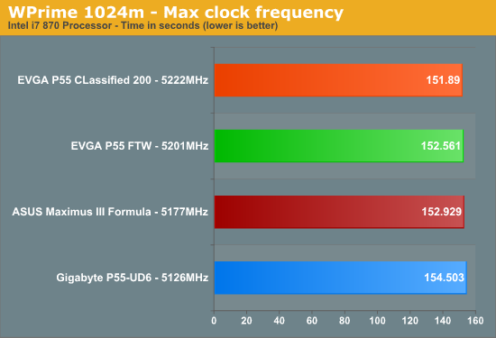 WPrime