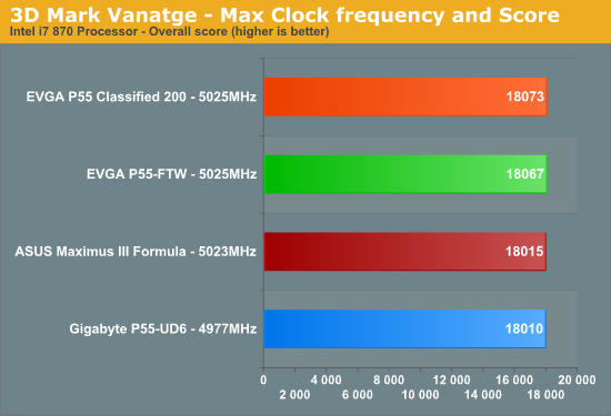 3D
