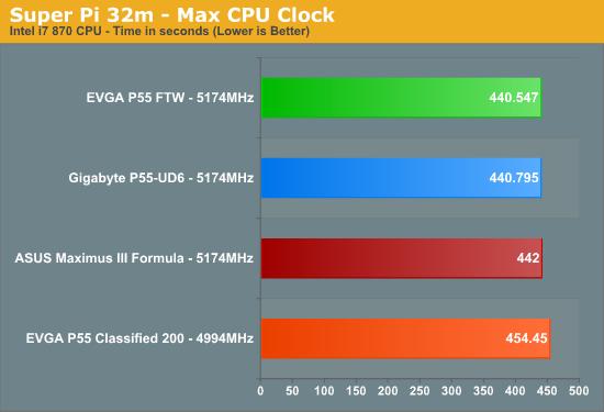 Super Pi 32m - Max CPU Clock