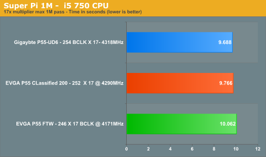 Super Pi 1M - i5 750 CPU