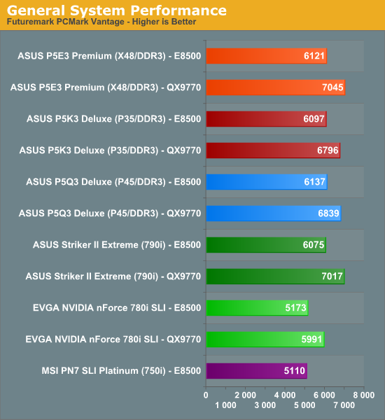 http://images.anandtech.com/graphs/p5q3deluxe_050508125450/16938.png