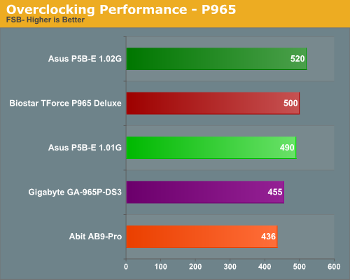 http://images.anandtech.com/graphs/p965part1_101506101043/13364.png