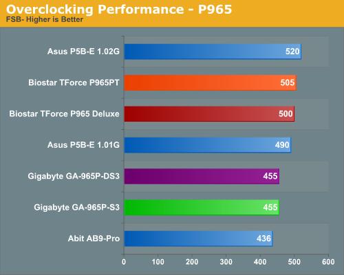 Overclocking Performance - P965