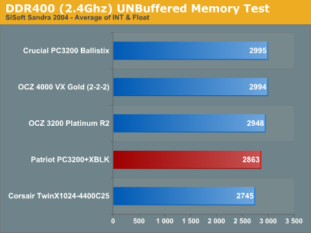 DDR400 (2.4Ghz) UNBuffered Memory Test
