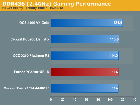 DDR436 (2.4GHz) Gaming Performance