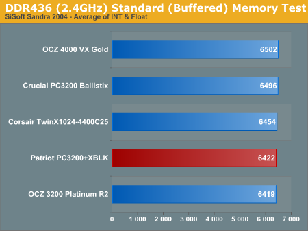 DDR436 (2.4GHz) Standard (Buffered) Memory Test