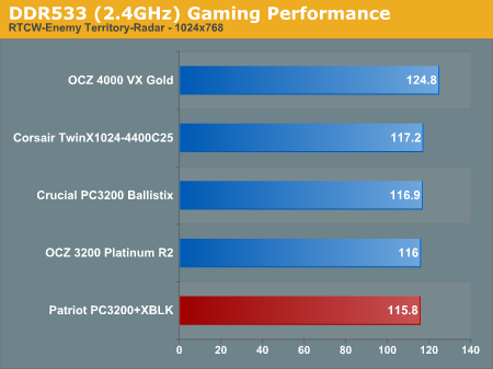 DDR533 (2.4GHz) Gaming Performance