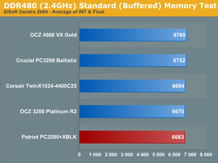 DDR480 (2.4GHz) Standard (Buffered) Memory Test